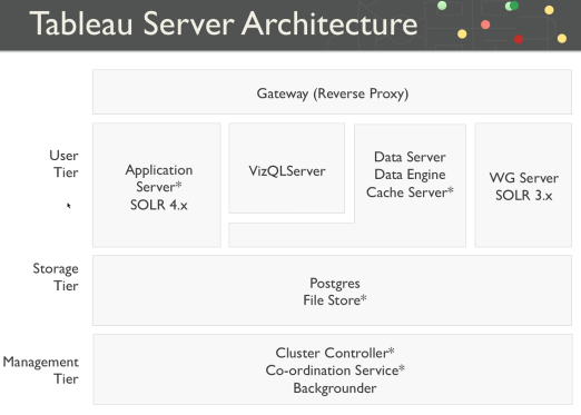 Tableau Server Architecture – Data Visualization
